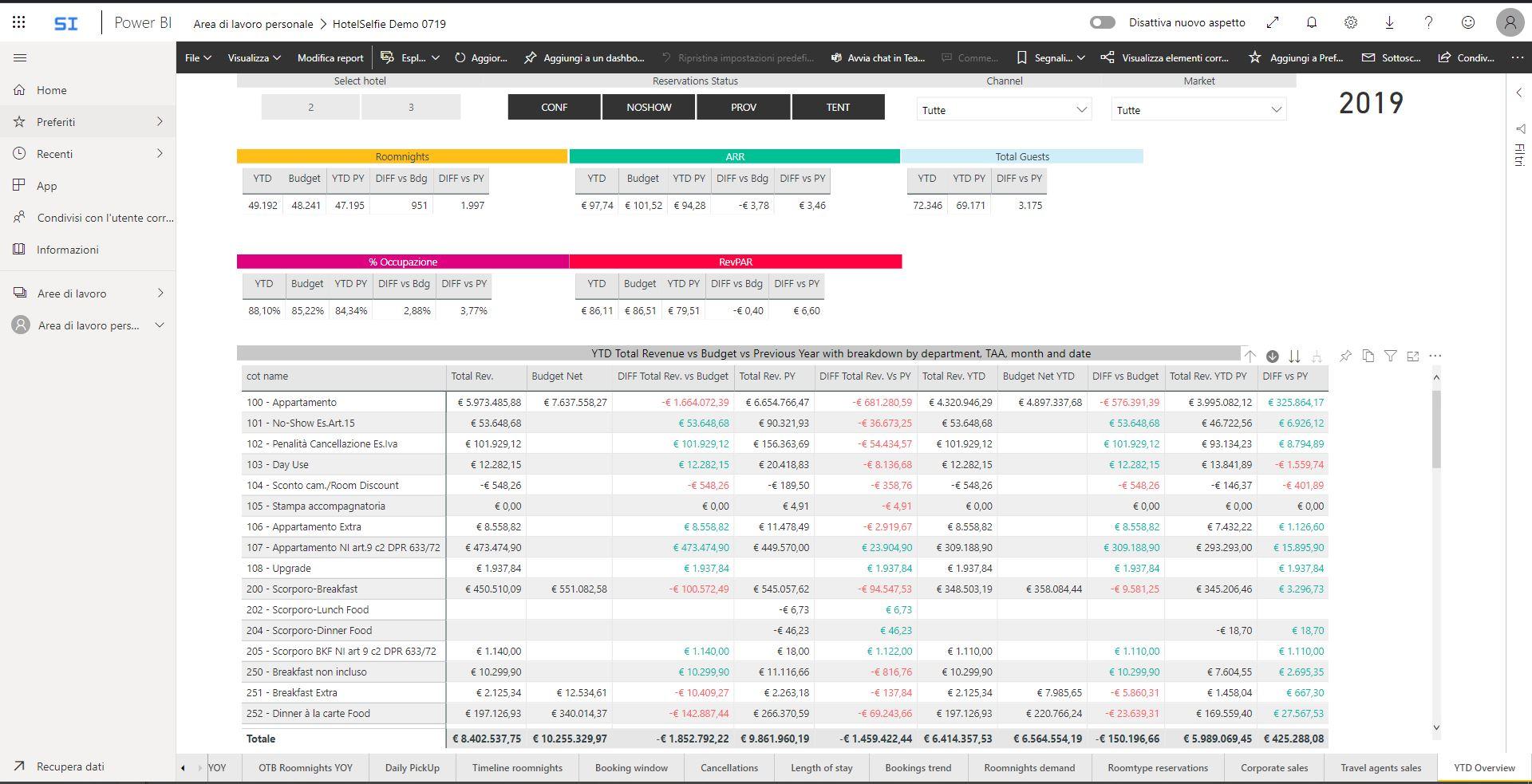 Analizza dati e info a livello generale e fino al più minuscolo dettaglio.