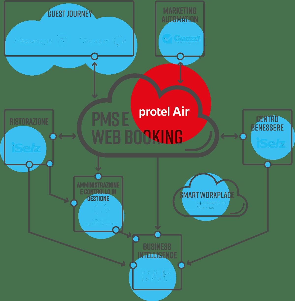 SI Cloud Infografica